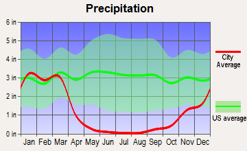 San Marcos, California average precipitation