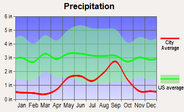 Fort Stockton, Texas average precipitation