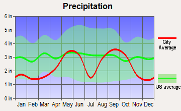 George West, Texas average precipitation