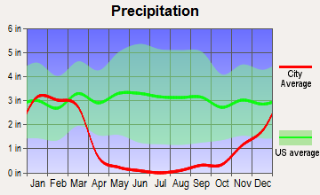 Santa Ana, California average precipitation