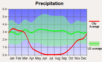 Santa Clara, California average precipitation