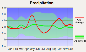 Hearne, Texas average precipitation