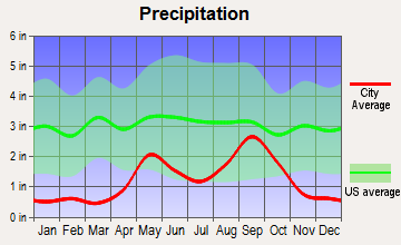Iraan, Texas average precipitation