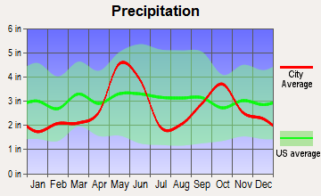 Jonestown, Texas average precipitation