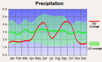 K-Bar Ranch, Texas average precipitation