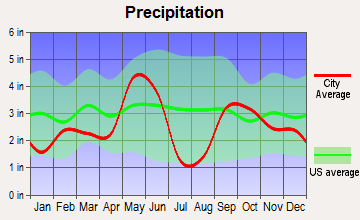 Kempner, Texas average precipitation