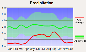Kermit, Texas average precipitation