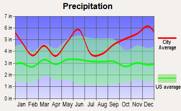 Kountze, Texas average precipitation