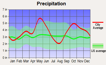 Ladonia, Texas average precipitation