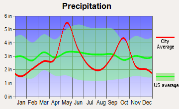 Lake Bridgeport, Texas average precipitation