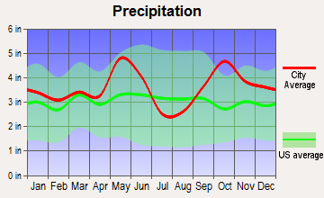 Leona, Texas average precipitation