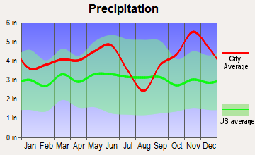 Maud, Texas average precipitation