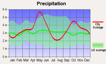 Melissa, Texas average precipitation