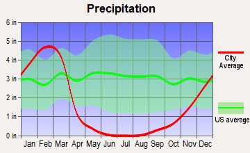 Solvang, California average precipitation