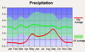 Midland, Texas average precipitation