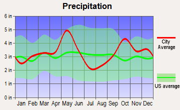 Mildred, Texas average precipitation