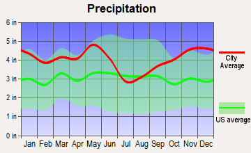 Nacogdoches, Texas average precipitation