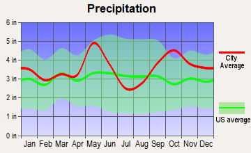 Normangee, Texas average precipitation