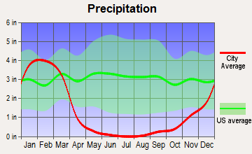 South San Gabriel, California average precipitation
