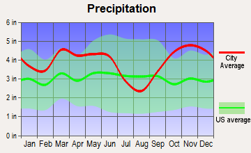 Ore City, Texas average precipitation