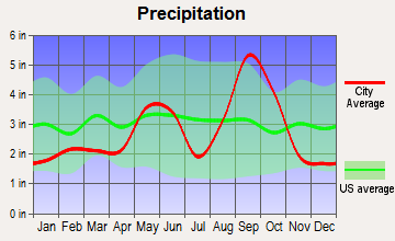 Portland, Texas average precipitation