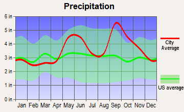 Port Lavaca, Texas average precipitation