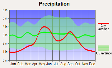 Quanah, Texas average precipitation