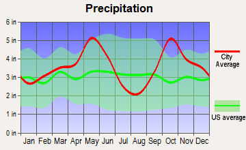 Quinlan, Texas average precipitation