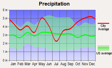 Pollok, Texas average precipitation