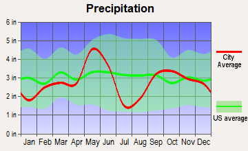 Southwest Bell, Texas average precipitation