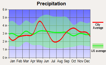 Chilton, Texas average precipitation