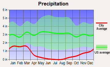 Stratford, California average precipitation