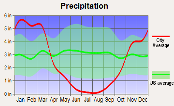 Sutter Creek, California average precipitation