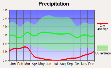 Taft Heights, California average precipitation