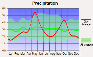 Runaway Bay, Texas average precipitation