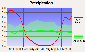 Tamalpais-Homestead Valley, California average precipitation