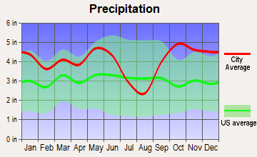 Rusk, Texas average precipitation