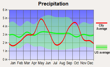 St. Jo, Texas average precipitation