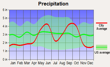 Sandia, Texas average precipitation