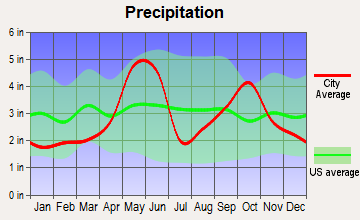Schertz, Texas average precipitation