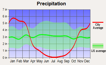 Thermalito, California average precipitation