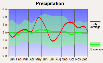 Tehuacana, Texas average precipitation