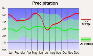 Tenaha, Texas average precipitation