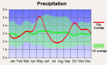 Thornton, Texas average precipitation