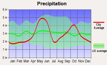 Universal City, Texas average precipitation