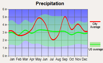 Waller, Texas average precipitation