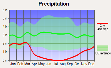 Tulare, California average precipitation