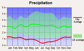 Tulelake, California average precipitation