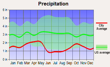 South Jordan, Utah average precipitation