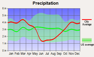 South Snyderville Basin, Utah average precipitation